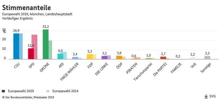 Europwahl 2019 Ergebnisse aus München